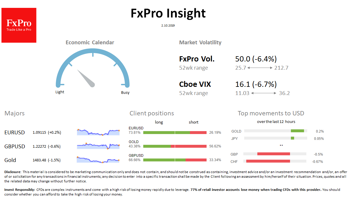 FxPro Daily Insight for October 2