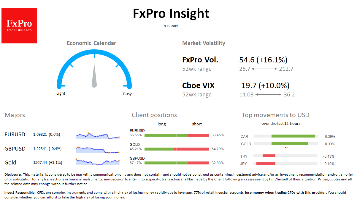 FxPro Daily Insight for October 9