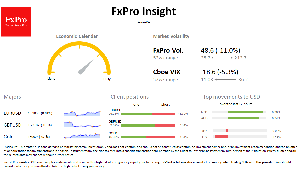 FxPro Daily Insight for October 10