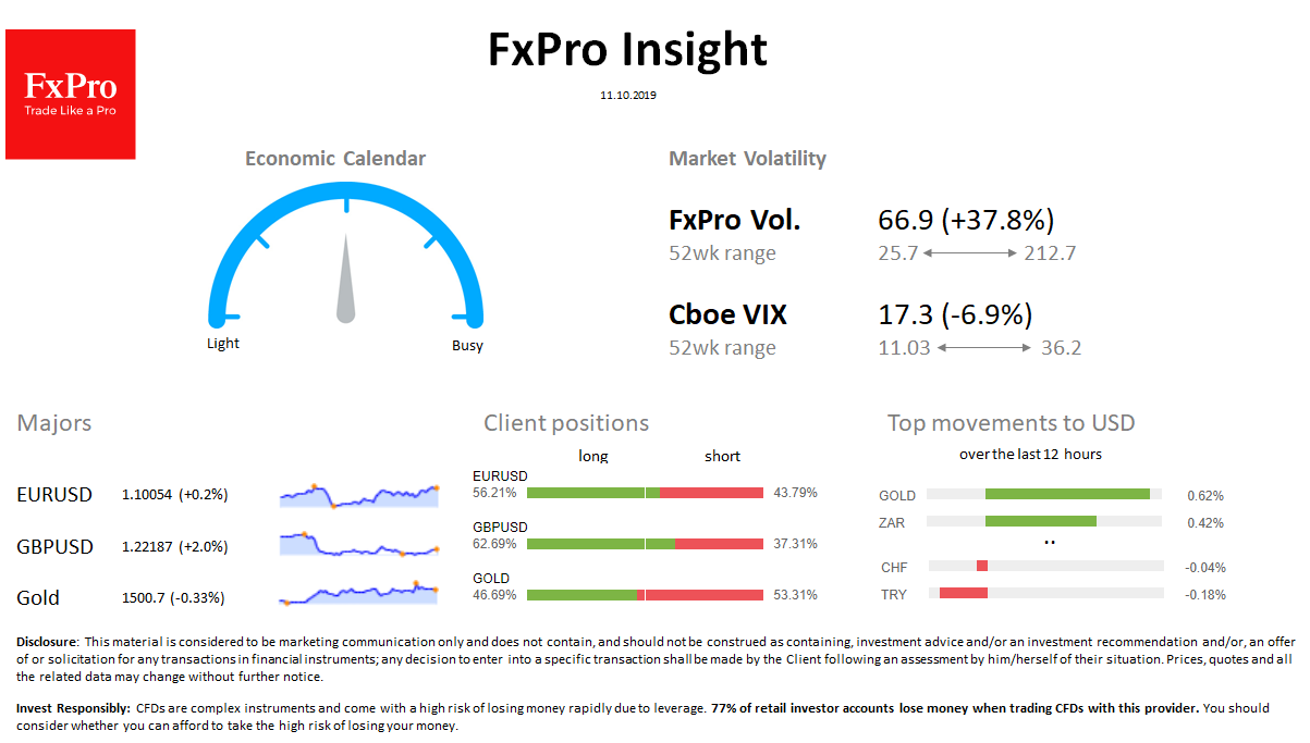 FxPro Daily Insight for October 11