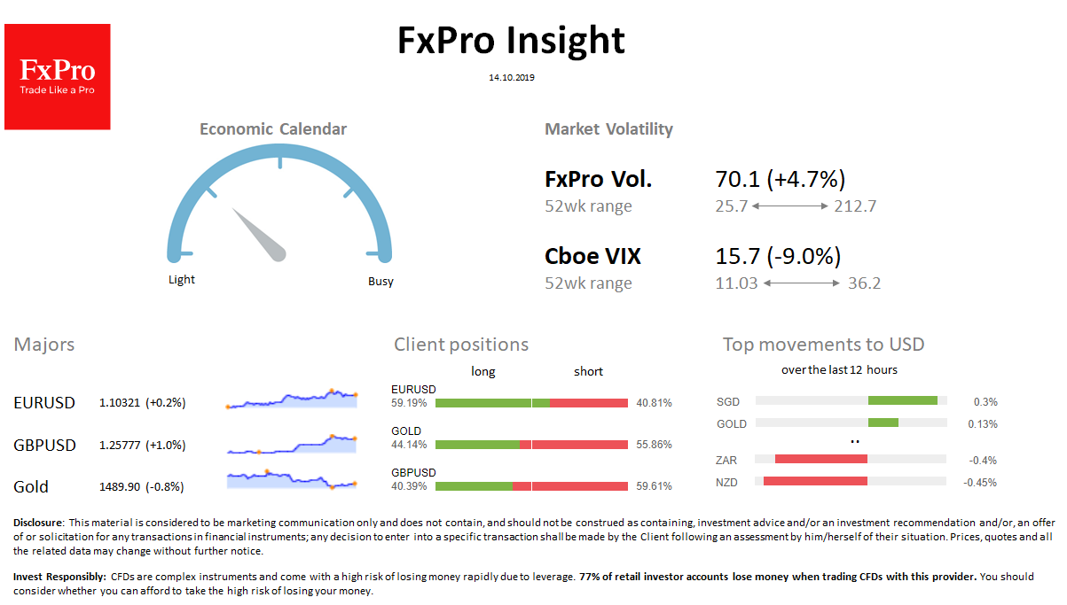 FxPro Daily Insight for October 14