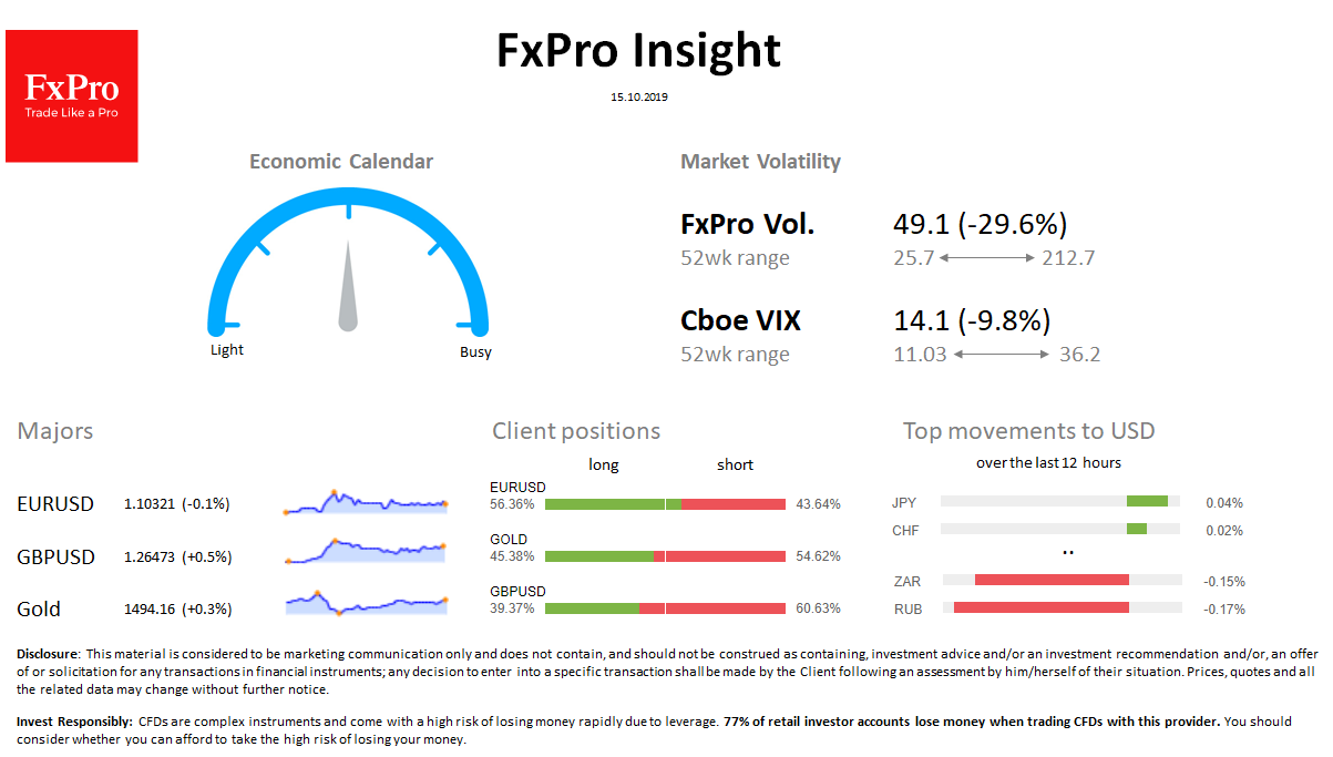 FxPro Daily Insight for October 15