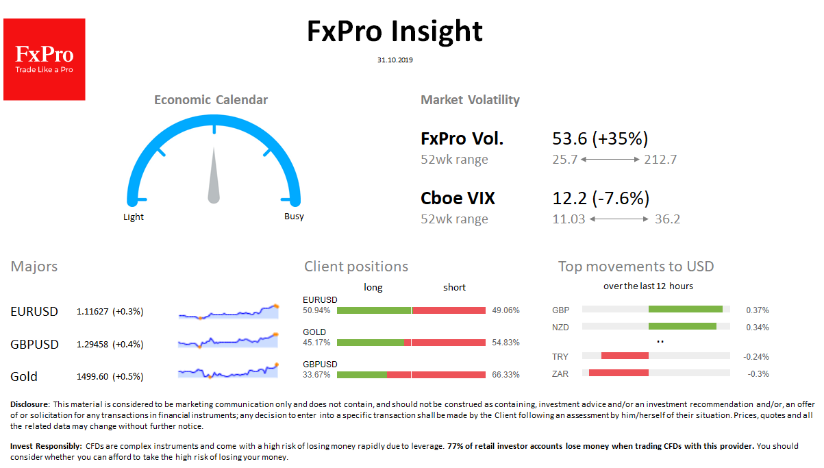 FxPro Daily Insight for October 31