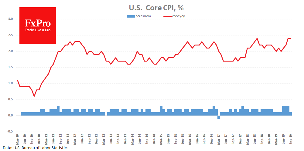 Better than expected US CPI may ease the pressure on the dollar
