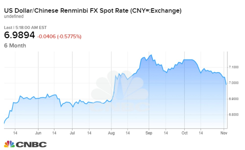 China's currency surges past 7 per dollar level for the first time since August