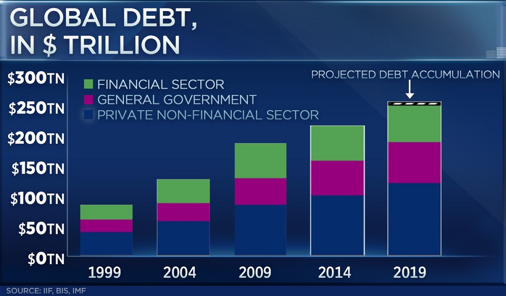 Global debt surged to a record $250 trillion in the first half of 2019, led by the US and China