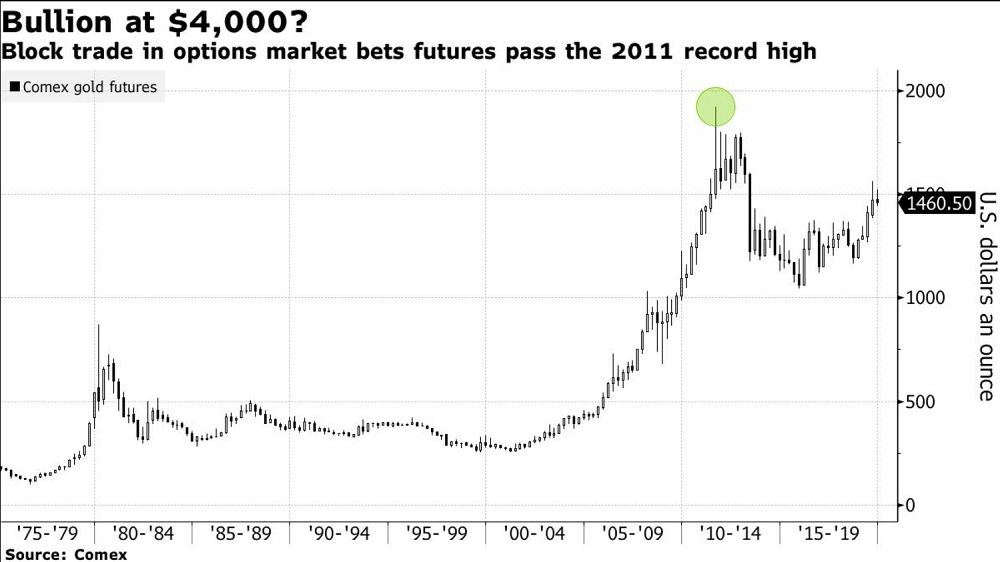 Bold Bets That Gold Could Triple to $4,000 Trade in New York