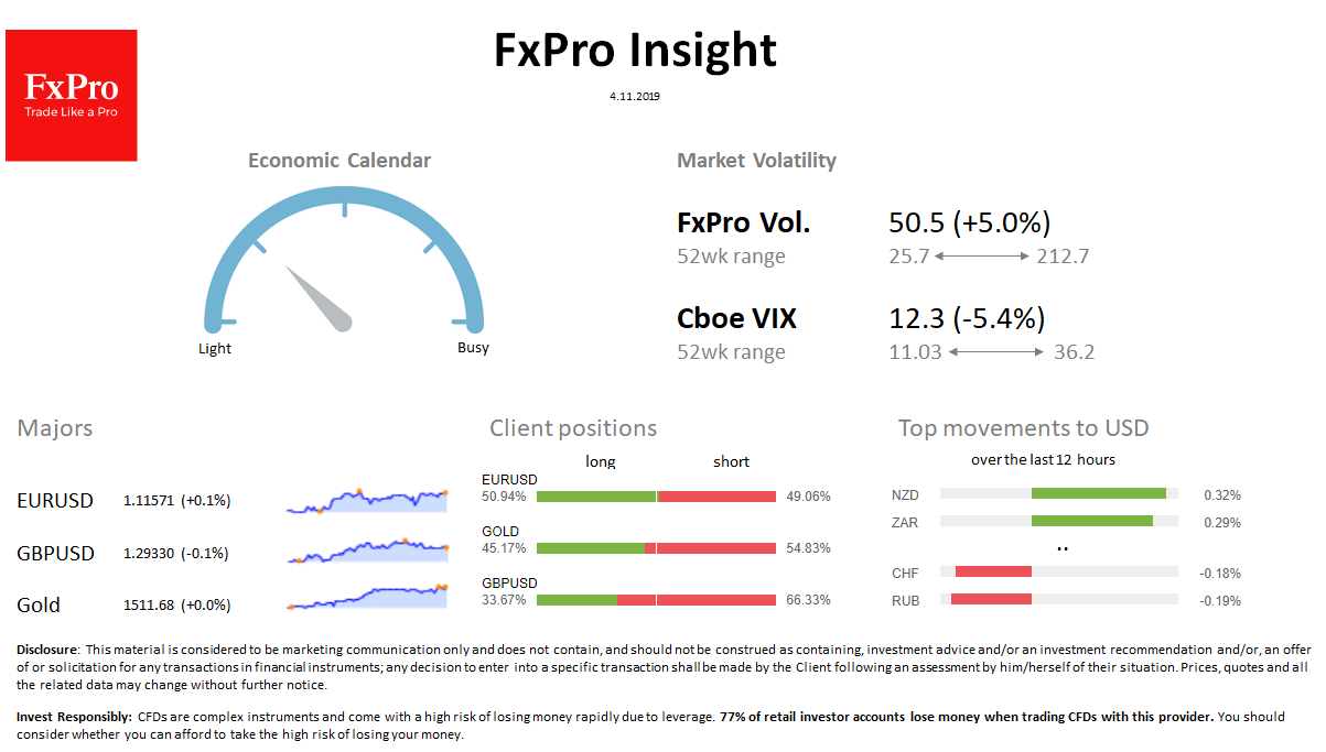 FxPro Daily Insight for November 4