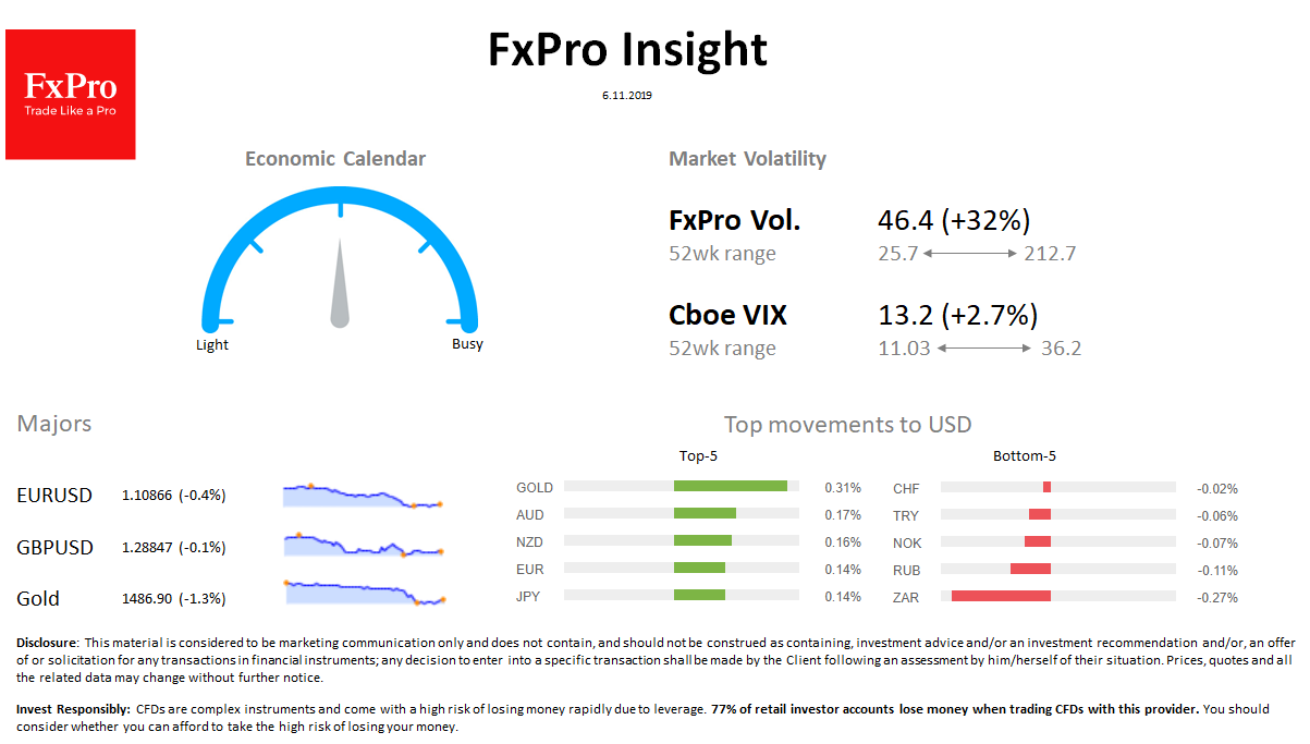 FxPro Daily Insight for November 6