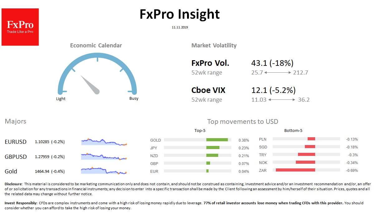 FxPro Daily Insight for November 11