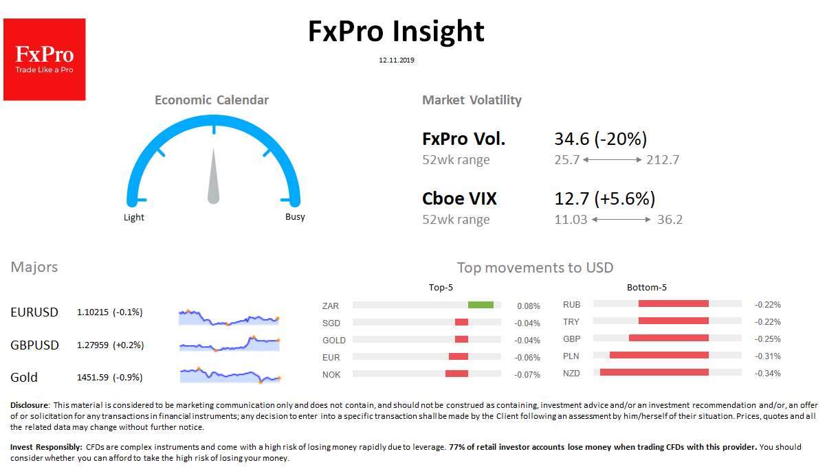 FxPro Daily Insight for November 12