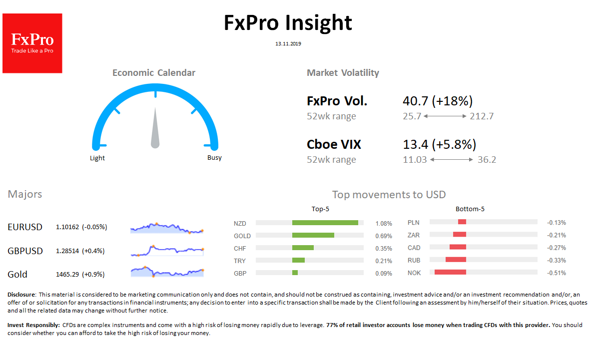 FxPro Daily Insight for November 13