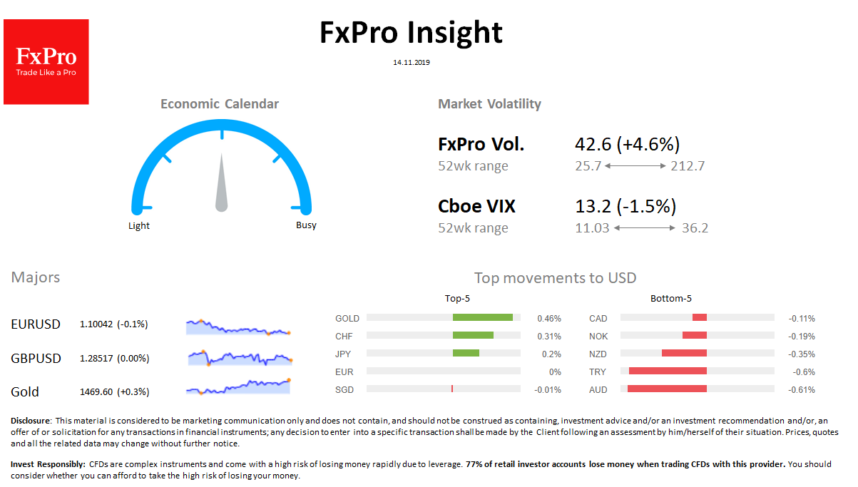 FxPro Daily Insight for November 14