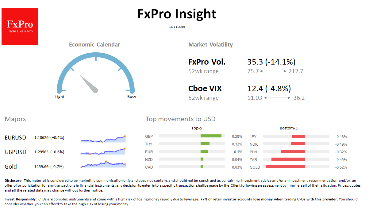FxPro Daily Insight for November 18