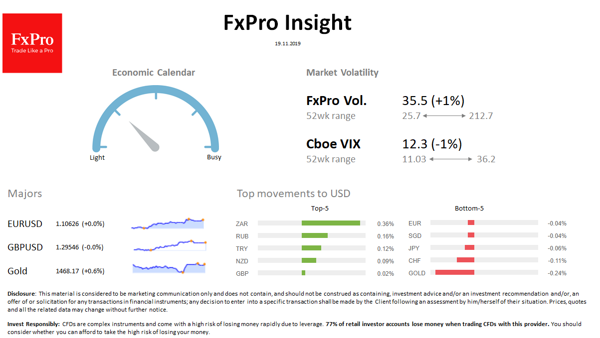 FxPro Daily Insight for November 19