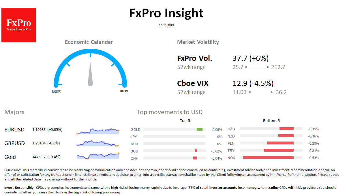 FxPro Daily Insight for November 20