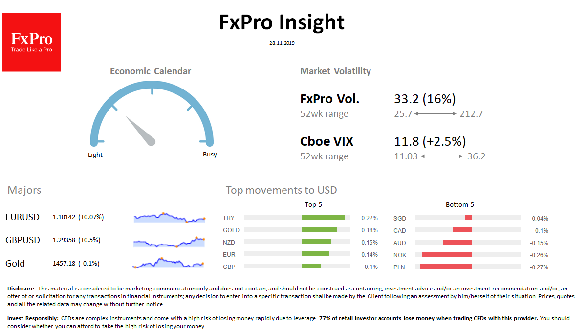FxPro Daily Insight for November 28