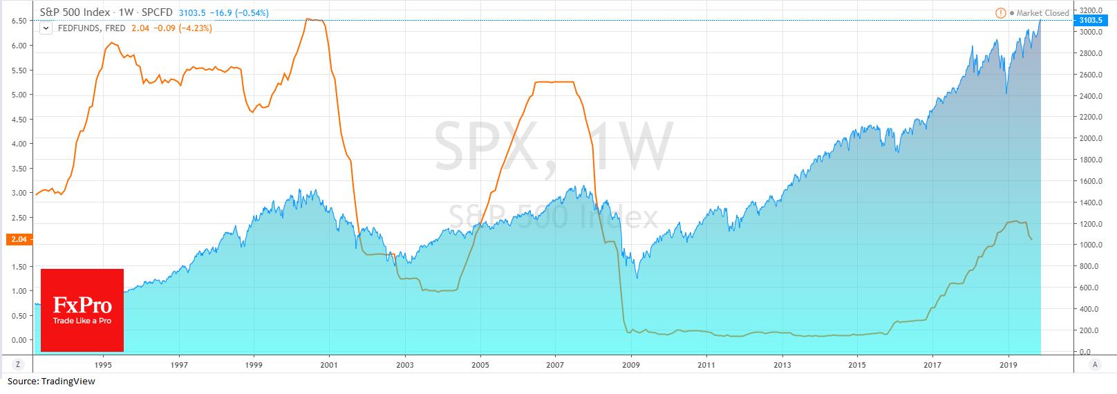 Pump of monetary easing vs Draining markets