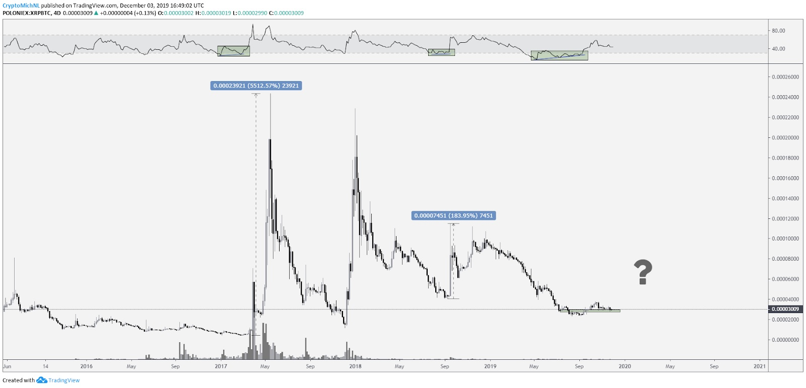 Key Indicator Shows Ripple (XRP) Price Could be on the Verge of a Rally