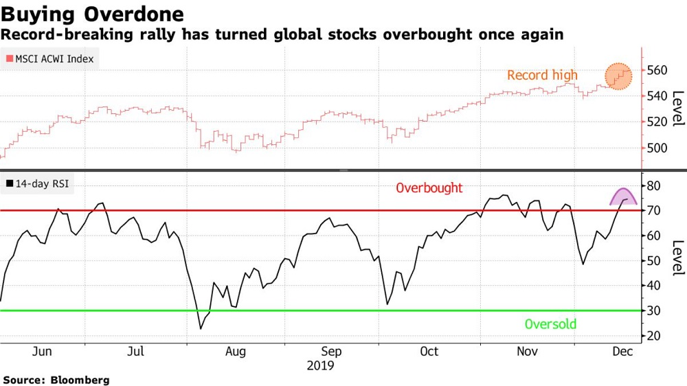 Global Stock Rally Stalls as U.S. Futures Struggle: Markets Wrap