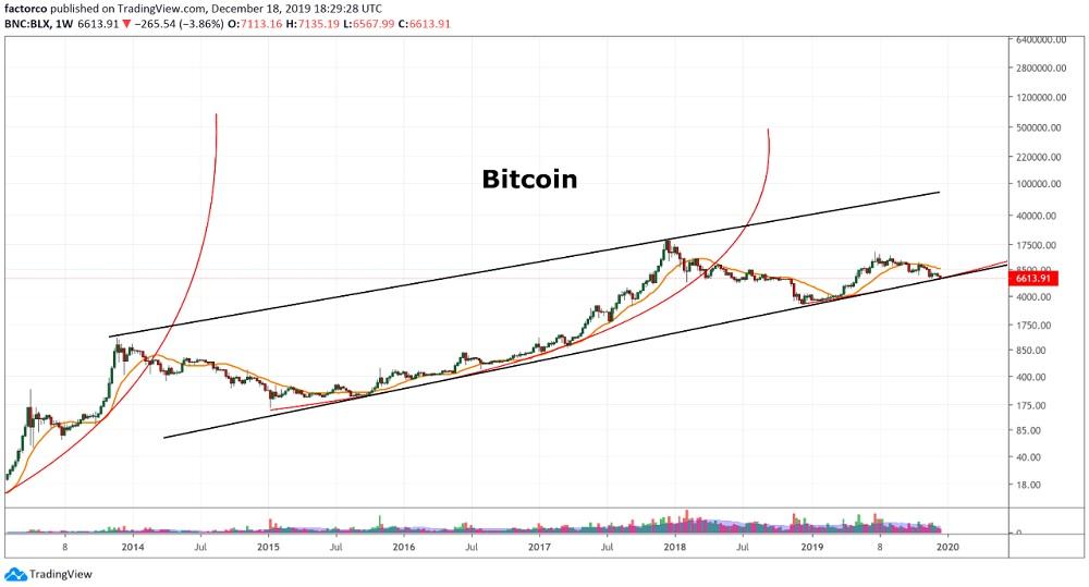 Bitcoin Stuns Bears — Soars $800 Back Over $7K to Fill Futures 'Gap'