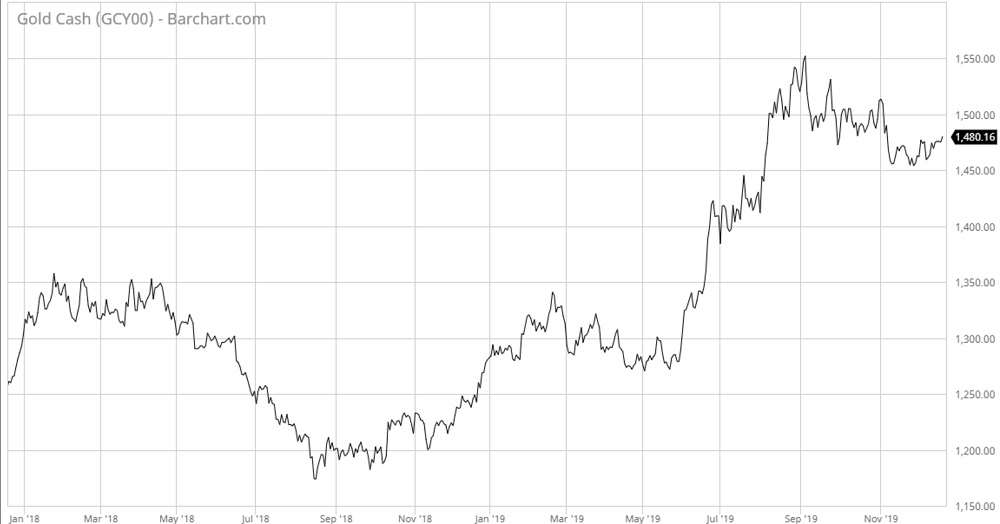 Gold Price Poised for 16% Yearly Gain as Real Interest Rates Plunge