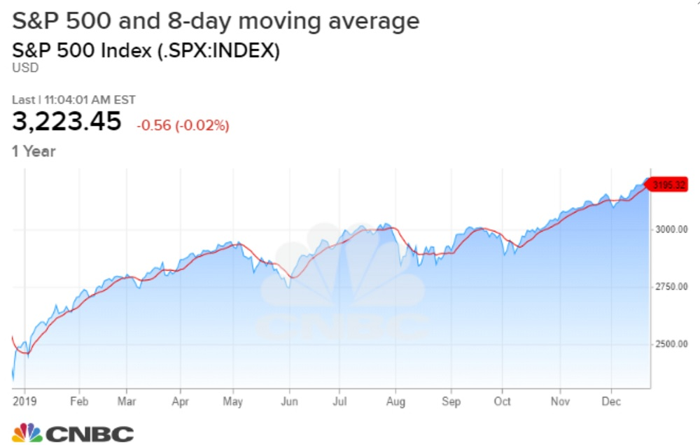 The Santa rally in stocks could lead to January selling
