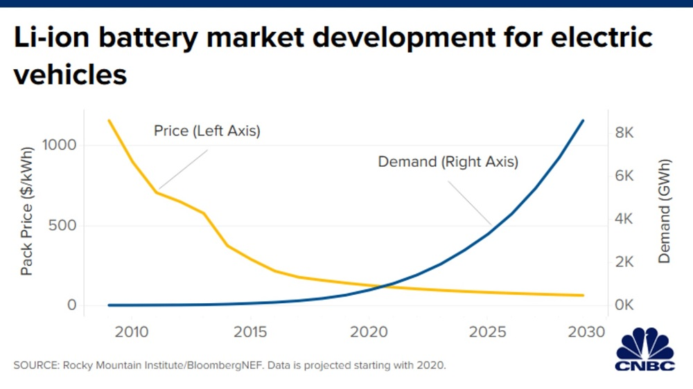 The battery decade: How energy storage could revolutionize industries in the next 10 years