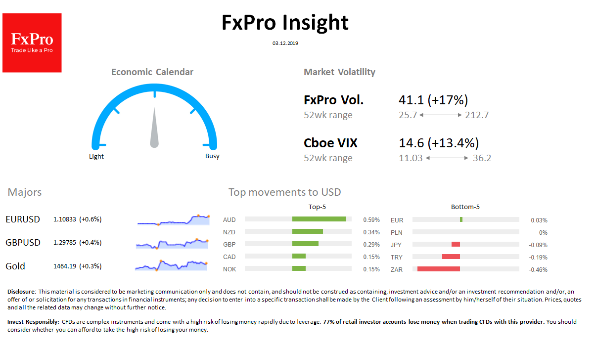 FxPro Daily Insight for December 3