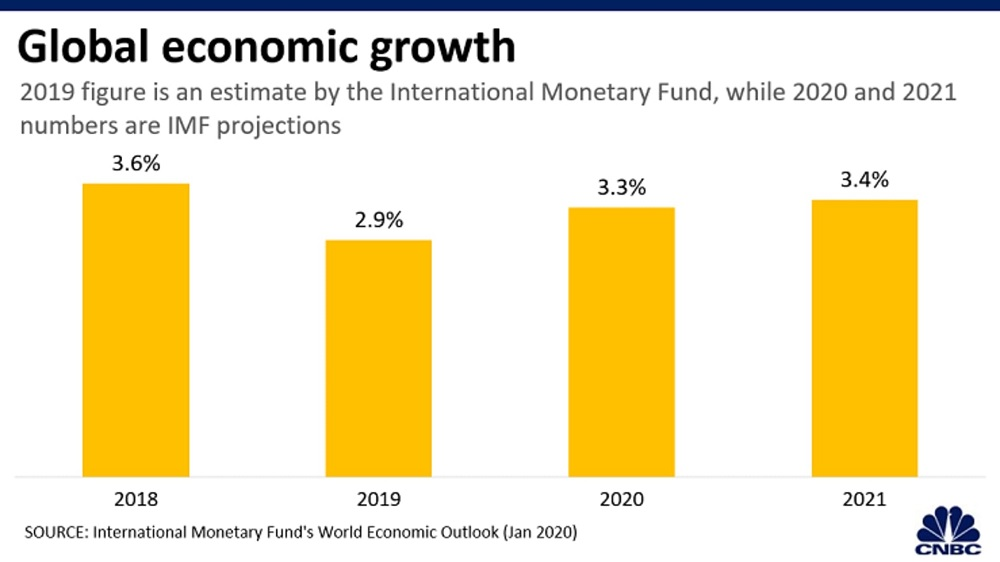 5 charts show the latest IMF forecasts for the global economy