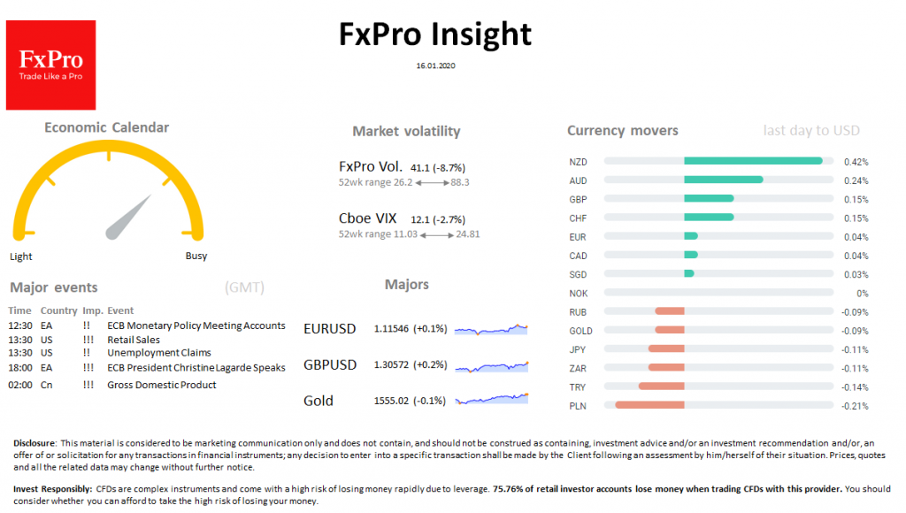 FxPro Daily Insight for January 16