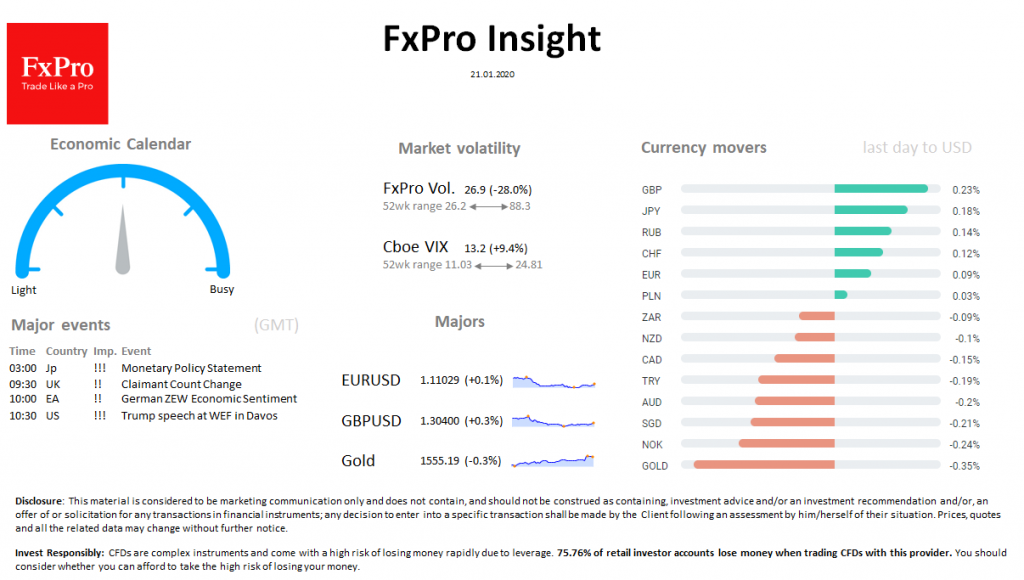 FxPro Daily Insight for January 21