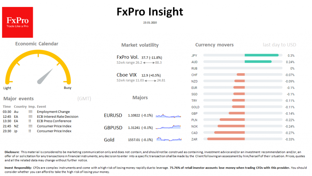FxPro Daily Insight for January 23