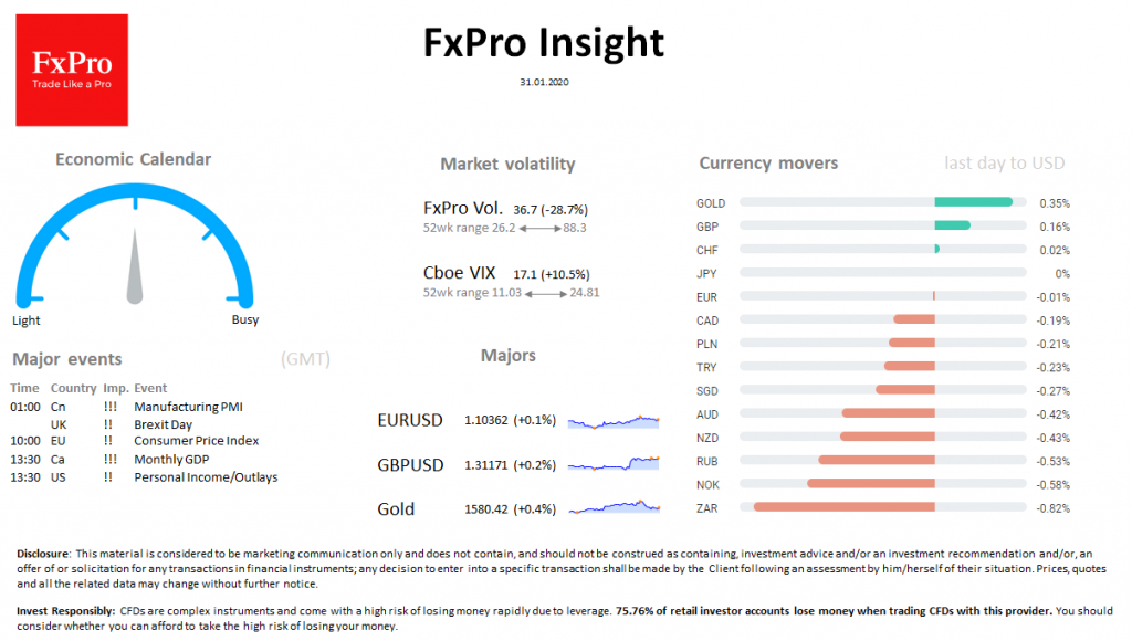FxPro Daily Insight for January 31