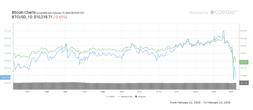 Bitcoin dropped by $300 an hour: What's the reason?
