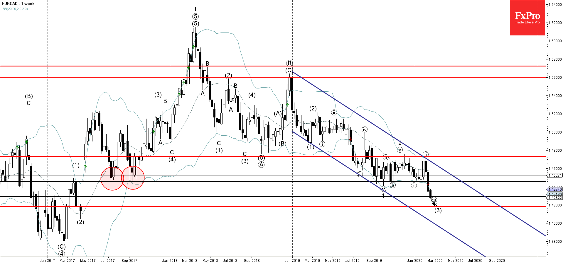 EURCAD Wave Analysis – 19 February, 2019