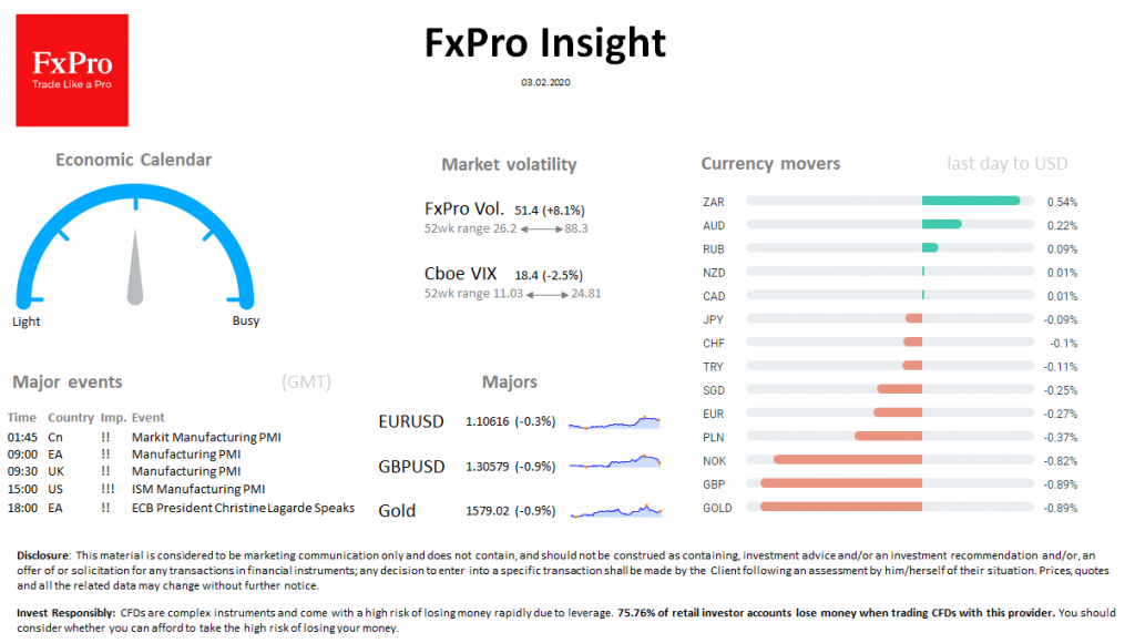 FxPro Daily Insight for February 3