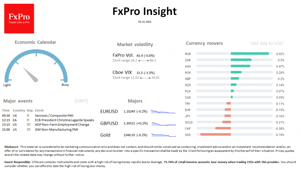 FxPro Daily Insight for February 5