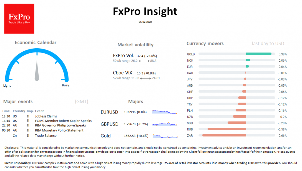 FxPro Daily Insight for February 6