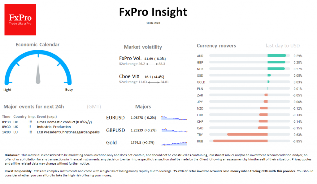 FxPro Daily Insight for February 10