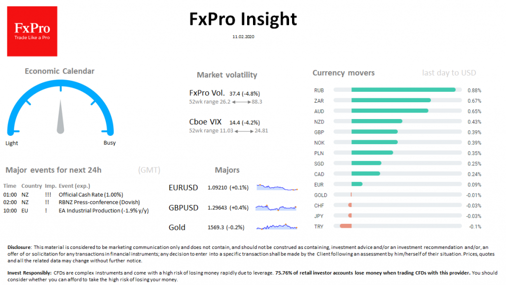 FxPro Daily Insight for February 11