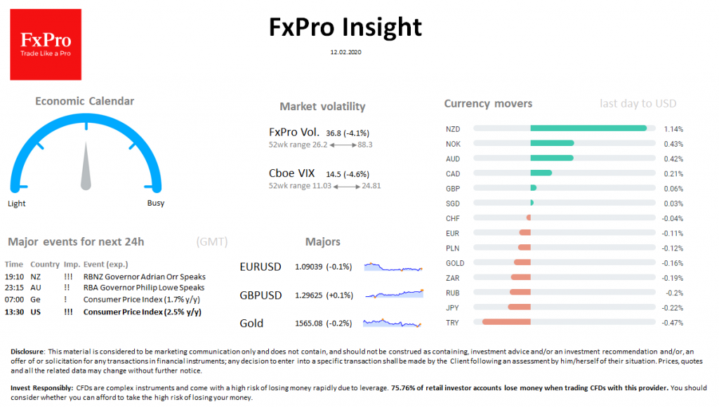 FxPro Daily Insight for February 12