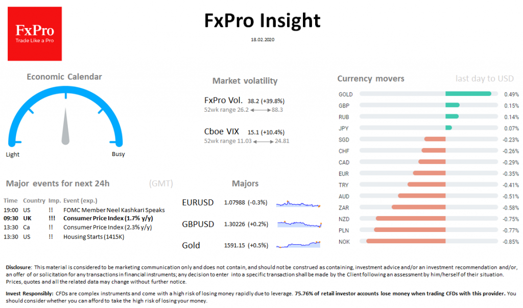 FxPro Daily Insight for February 18