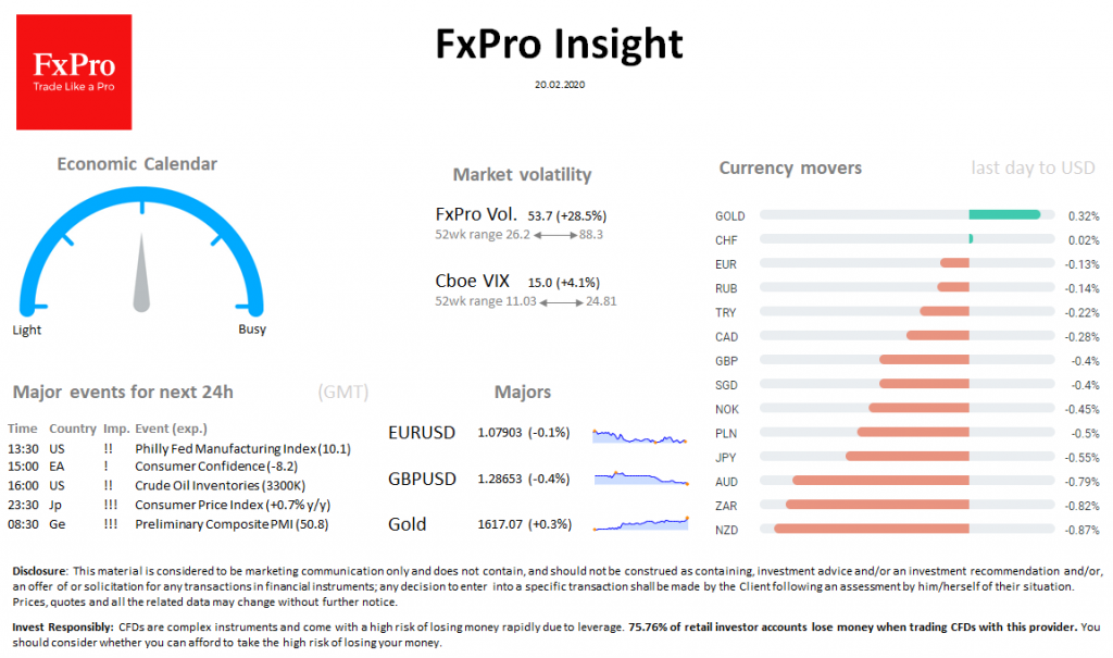 FxPro Daily Insight for February 20
