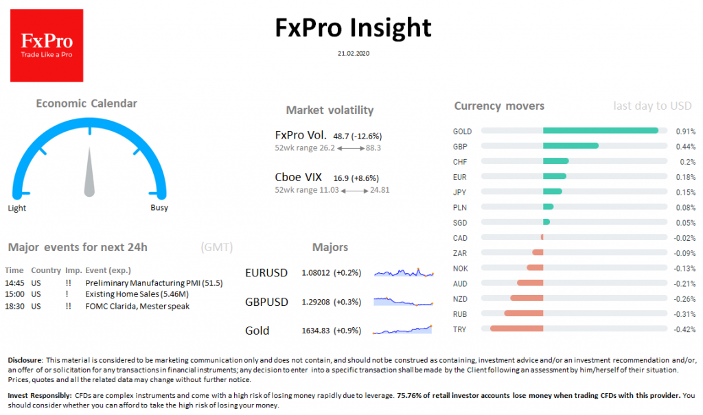 FxPro Daily Insight for February 21