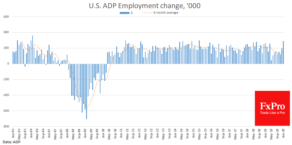 Surprisingly strong ADP Employment data support USD