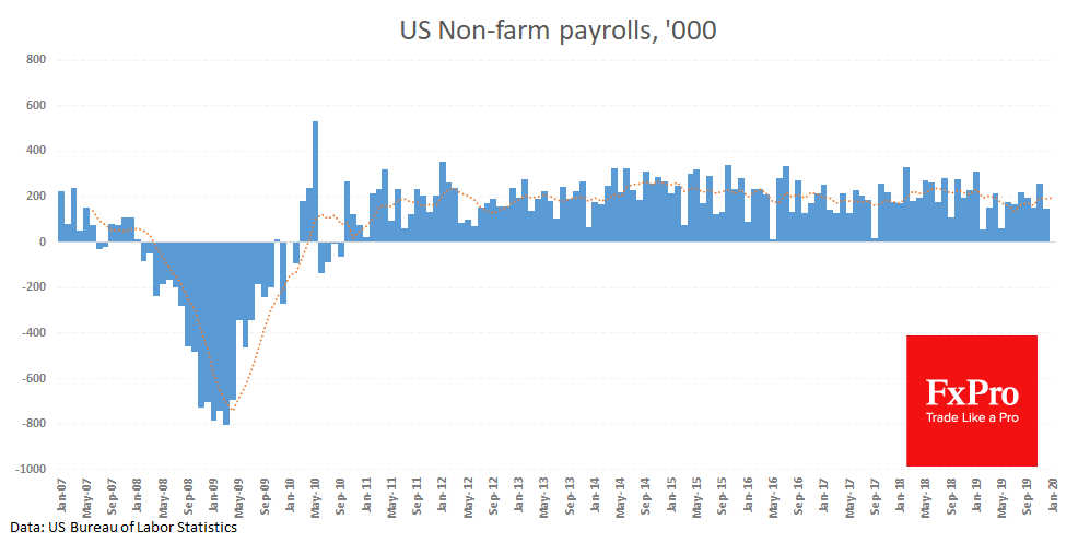 Step forward or turn around? Payrolls will clarify