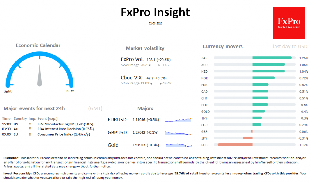 FxPro Daily Insight for March 2