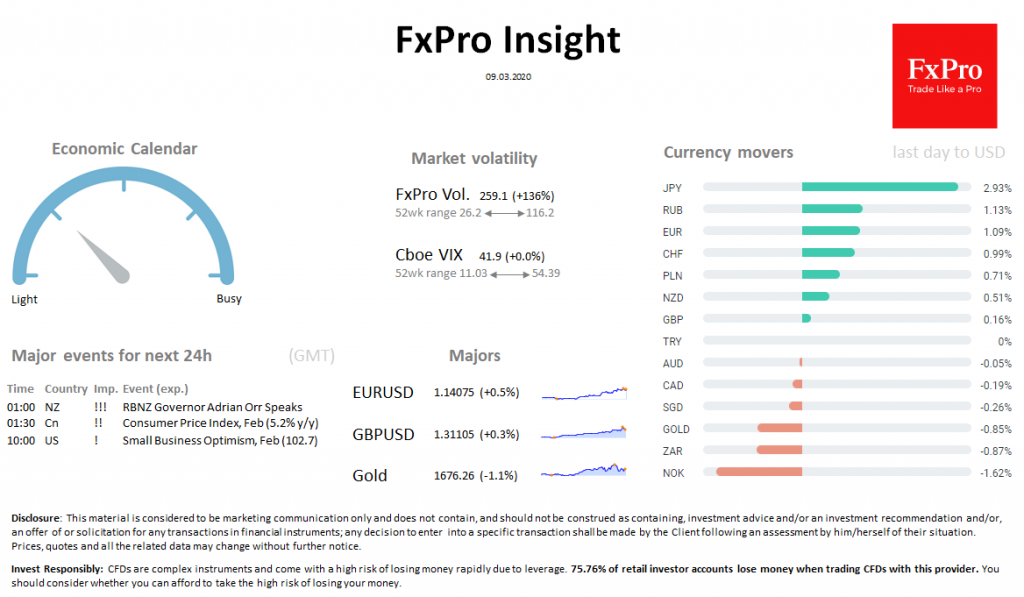 FxPro Daily Insight for March 9