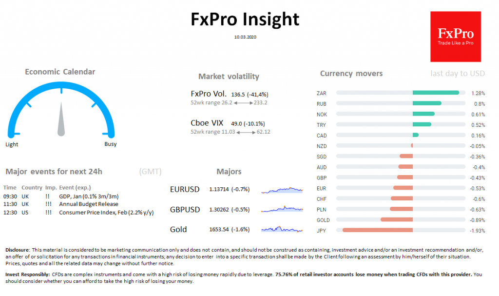 FxPro Daily Insight for March 10